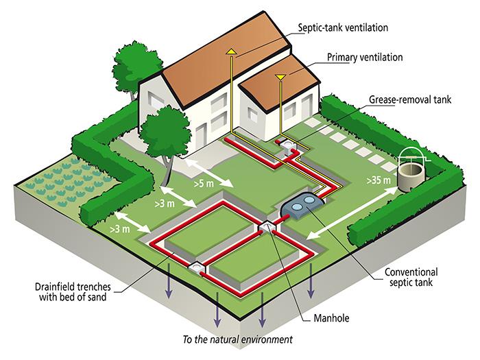 Septic System Design Basics